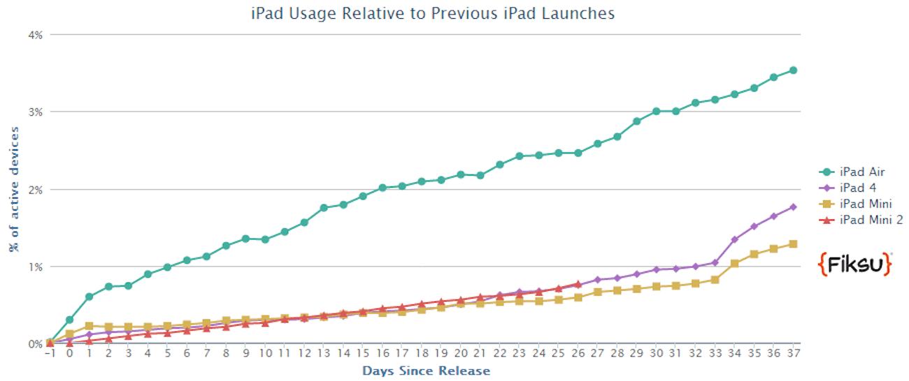 iPad Air bardziej popularny od iPada mini z retiną nowosci Statystyki, iPadAir, iPad mini z retiną, iPad mini 2, iPad Air, Apple   Air